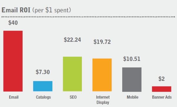 Как имейл маркетинга работи за вас и вашия бизнес?